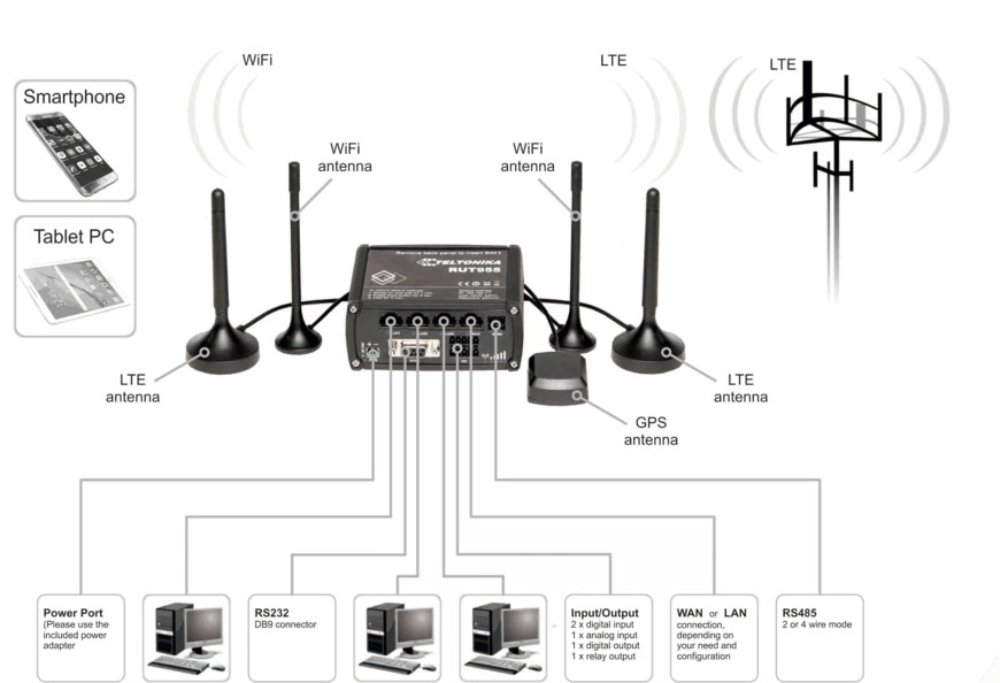 RUT955 LTE Router Setup Overview - Photo