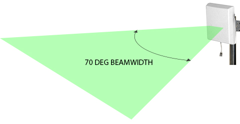 Signal Repeater Antenna Beam Width