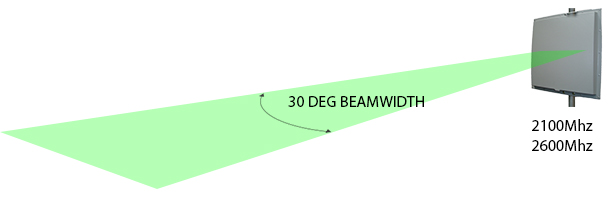 Beamwidth of 2100 & 2600MHz