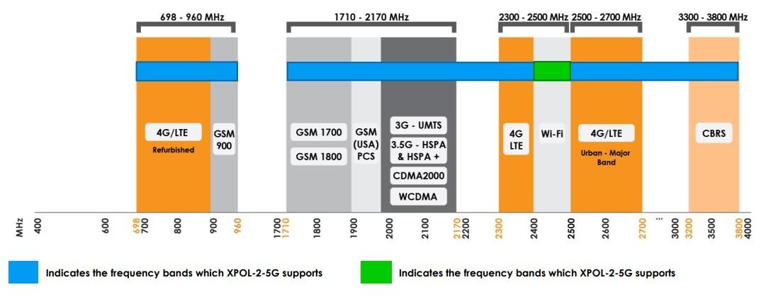 RUT955 LTE Router Setup Overview